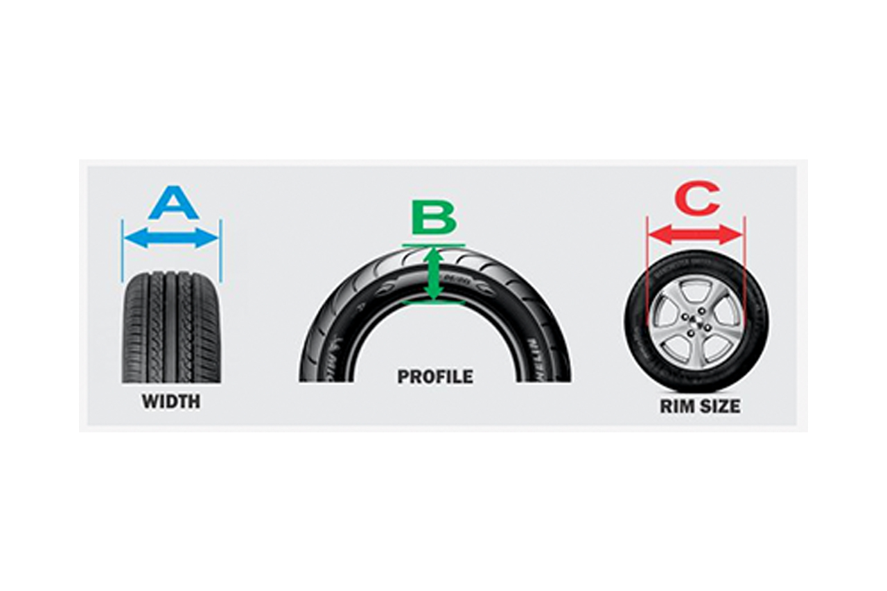 Tire Size Meaning >> How Tyre Sizes Work What Do The Numbers Mean