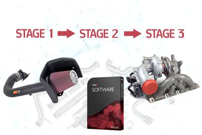 All You Need To Know About Performance Stages